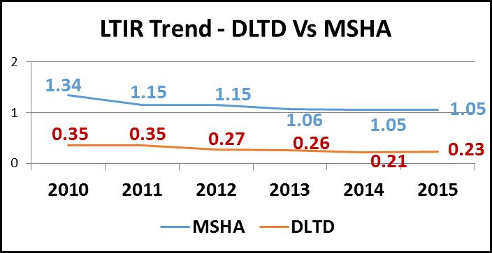 LTIR Trend